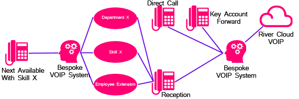 Flow Diagram for a Bespoke Integration of a VOIP System
